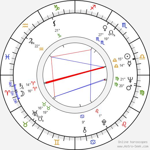 Heinz Fischer birth chart, biography, wikipedia 2020, 2021