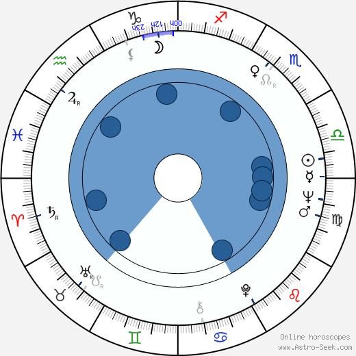 Jan January Janczak wikipedia, horoscope, astrology, instagram