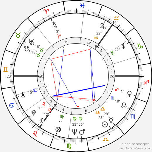 John Browne birth chart, biography, wikipedia 2019, 2020