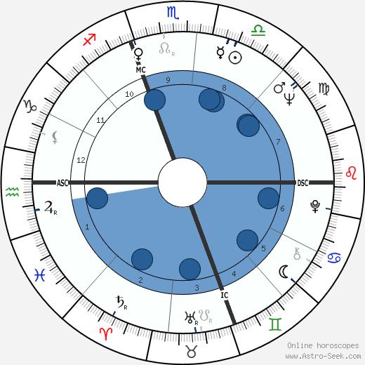 John Dean wikipedia, horoscope, astrology, instagram