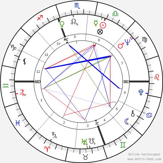 John Dean tema natale, oroscopo, John Dean oroscopi gratuiti, astrologia