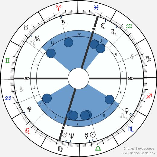 Johnny Duncan wikipedia, horoscope, astrology, instagram