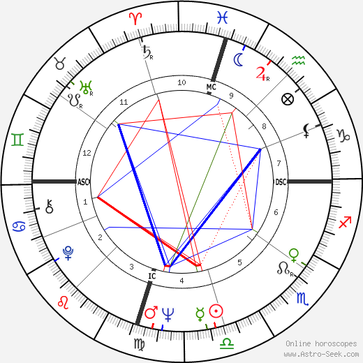 Johnny Duncan birth chart, Johnny Duncan astro natal horoscope, astrology