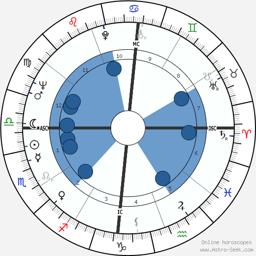 Juca Chaves wikipedia, horoscope, astrology, instagram
