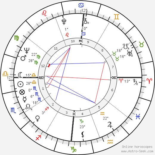 Juca Chaves birth chart, biography, wikipedia 2019, 2020