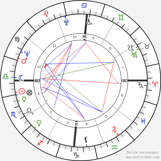 Juca Chaves astro natal birth chart, Juca Chaves horoscope, astrology