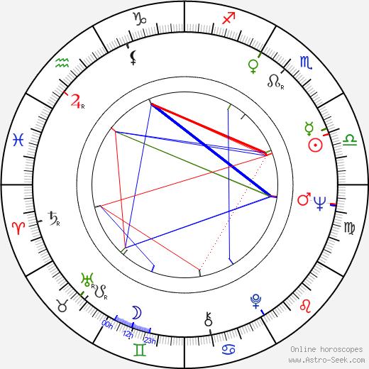 Konstantin Khudyakov birth chart, Konstantin Khudyakov astro natal horoscope, astrology