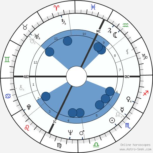 Marilyn Muir wikipedia, horoscope, astrology, instagram