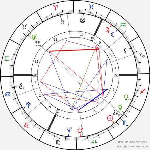 Marilyn Muir день рождения гороскоп, Marilyn Muir Натальная карта онлайн