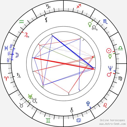 Marin Karmitz birth chart, Marin Karmitz astro natal horoscope, astrology