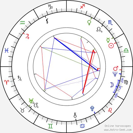 Marisa Urban birth chart, Marisa Urban astro natal horoscope, astrology