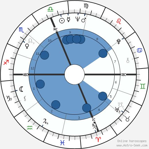 Mary McFadden wikipedia, horoscope, astrology, instagram