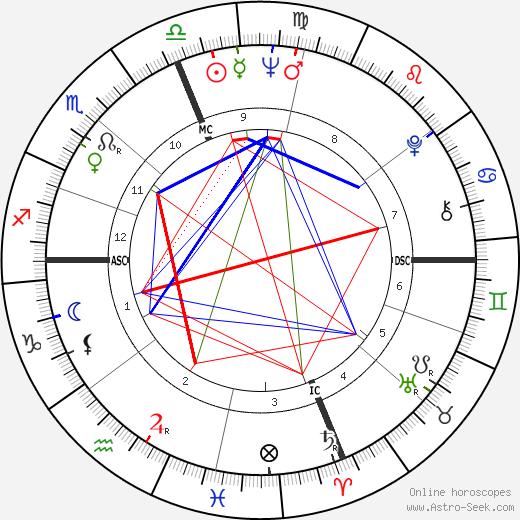 Mary McFadden tema natale, oroscopo, Mary McFadden oroscopi gratuiti, astrologia