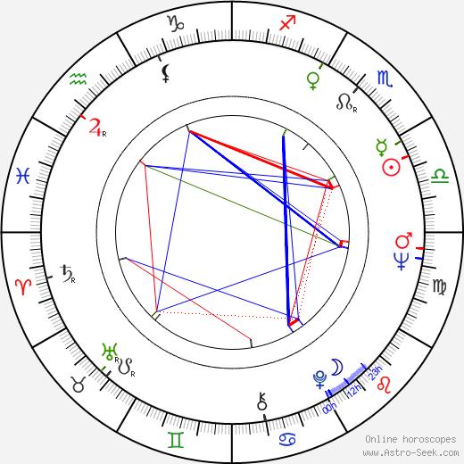 Max Willutzki birth chart, Max Willutzki astro natal horoscope, astrology