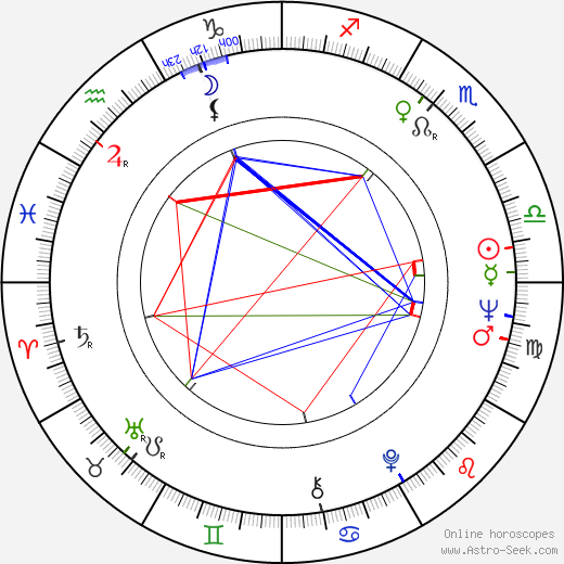 Michel Vocoret birth chart, Michel Vocoret astro natal horoscope, astrology