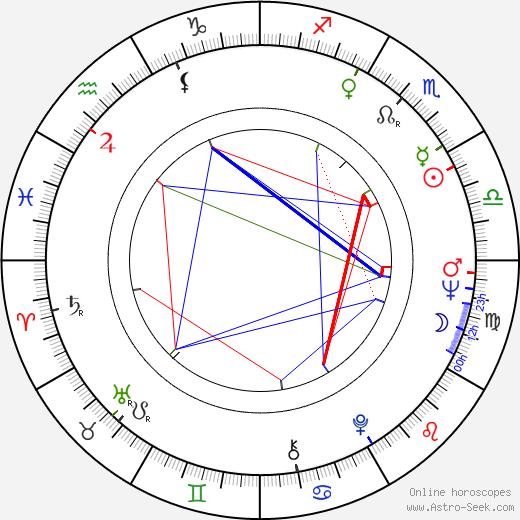 Murray H. Hutchison tema natale, oroscopo, Murray H. Hutchison oroscopi gratuiti, astrologia