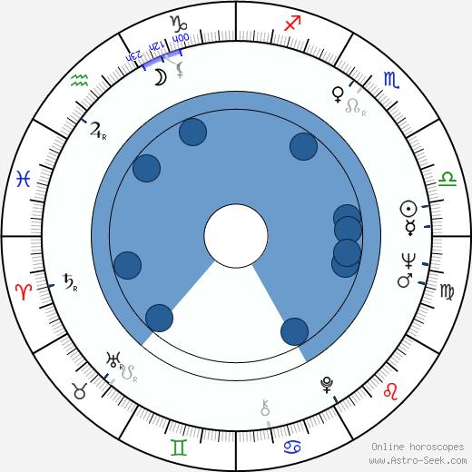 Nick Gravenites wikipedia, horoscope, astrology, instagram