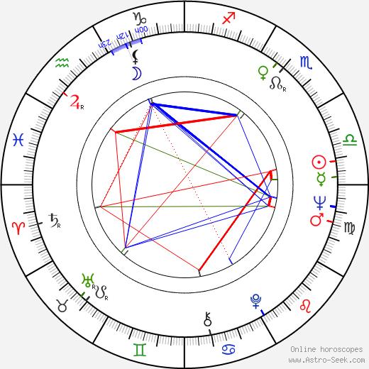 Nick Gravenites birth chart, Nick Gravenites astro natal horoscope, astrology