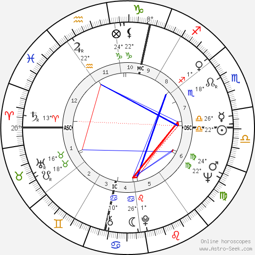 Nico birth chart, biography, wikipedia 2018, 2019