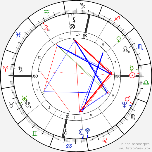 Nico astro natal birth chart, Nico horoscope, astrology
