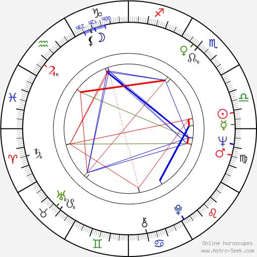 Petar Vuchkov astro natal birth chart, Petar Vuchkov horoscope, astrology