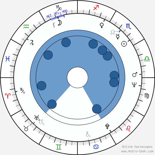 Ralph Bakshi wikipedia, horoscope, astrology, instagram