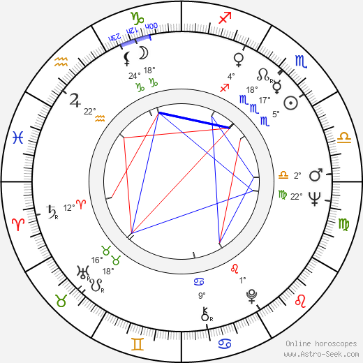 Ralph Bakshi birth chart, biography, wikipedia 2018, 2019