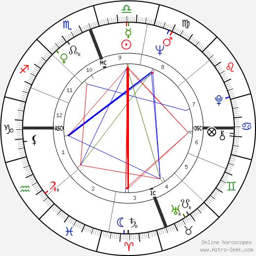Rocky Aoki tema natale, oroscopo, Rocky Aoki oroscopi gratuiti, astrologia