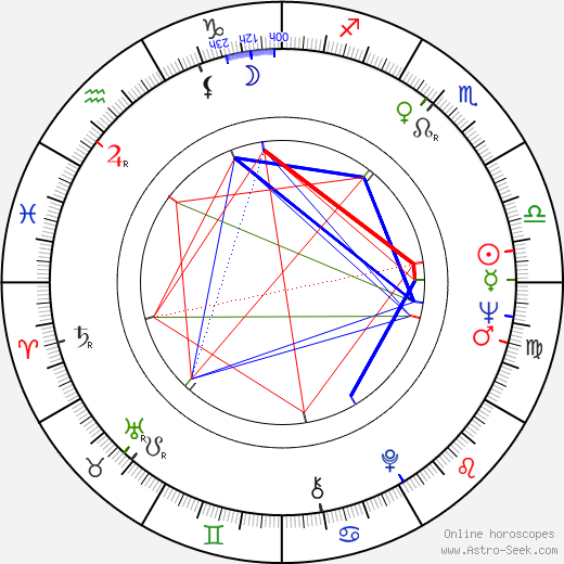 Sally Nesbitt birth chart, Sally Nesbitt astro natal horoscope, astrology