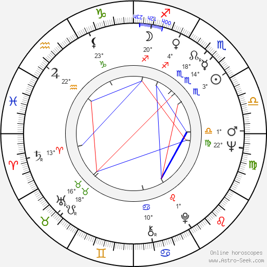Seija Haarala birth chart, biography, wikipedia 2019, 2020