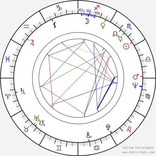 Seija Haarala birth chart, Seija Haarala astro natal horoscope, astrology