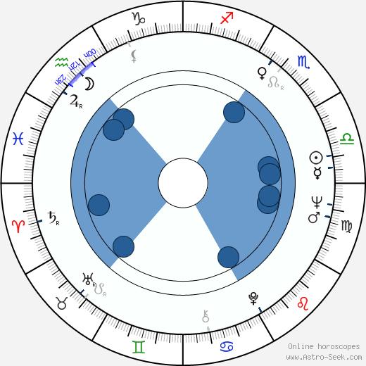 Snezana Mihajlovic wikipedia, horoscope, astrology, instagram