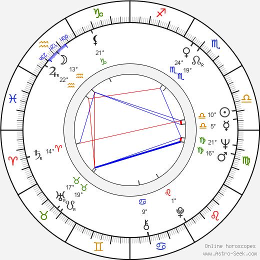 Snezana Mihajlovic birth chart, biography, wikipedia 2020, 2021