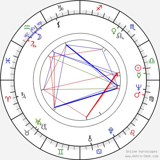 Snezana Mihajlovic birth chart, Snezana Mihajlovic astro natal horoscope, astrology
