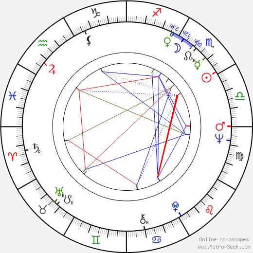 Tamara Syomina birth chart, Tamara Syomina astro natal horoscope, astrology
