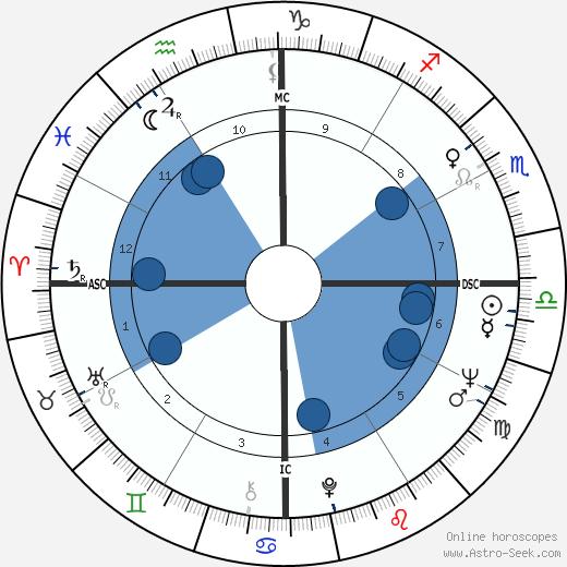 Teresa Heinz Kerry wikipedia, horoscope, astrology, instagram