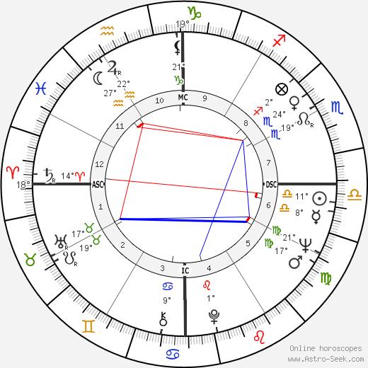 Teresa Heinz Kerry birth chart, biography, wikipedia 2019, 2020