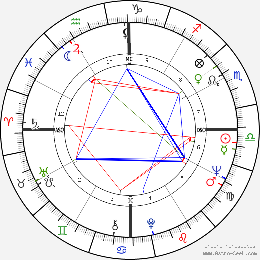 Teresa Heinz Kerry день рождения гороскоп, Teresa Heinz Kerry Натальная карта онлайн