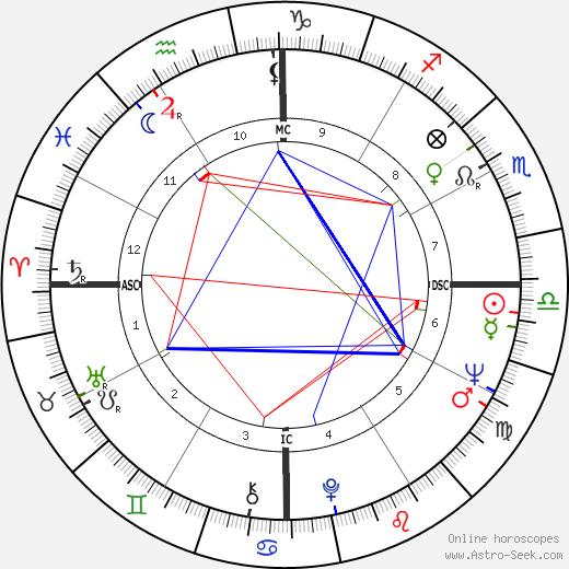 Teresa Heinz Kerry birth chart, Teresa Heinz Kerry astro natal horoscope, astrology
