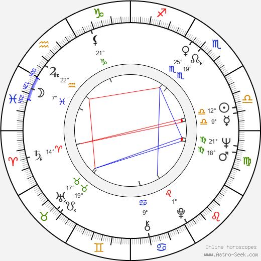 Veronica Lazar birth chart, biography, wikipedia 2020, 2021