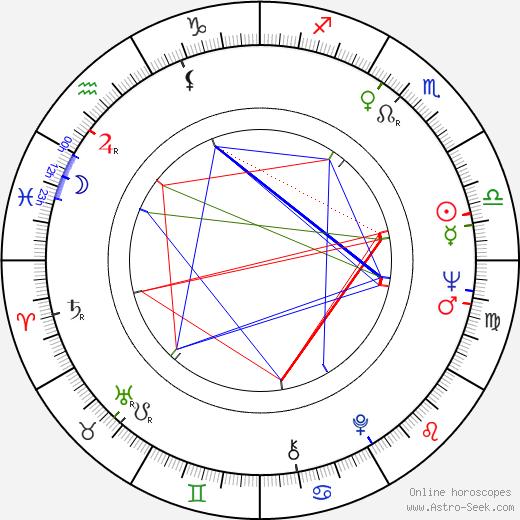 Veronica Lazar birth chart, Veronica Lazar astro natal horoscope, astrology