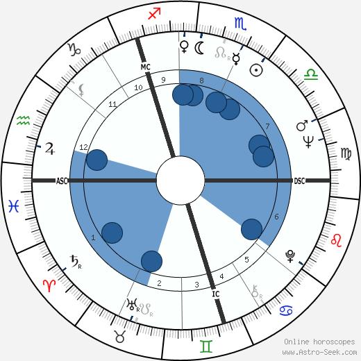Vija Celmins wikipedia, horoscope, astrology, instagram