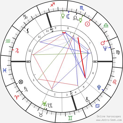 Vija Celmins tema natale, oroscopo, Vija Celmins oroscopi gratuiti, astrologia