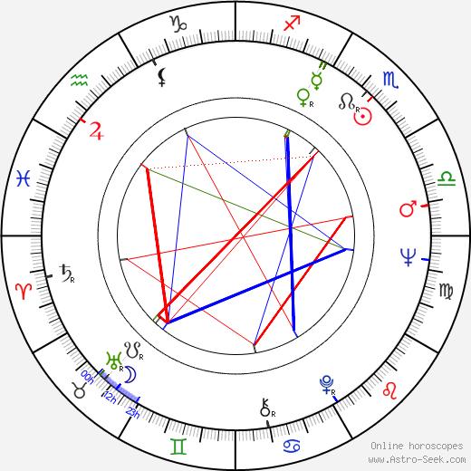 Andrzej Nowakowski tema natale, oroscopo, Andrzej Nowakowski oroscopi gratuiti, astrologia
