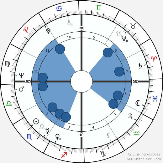 Bette Bao Lord wikipedia, horoscope, astrology, instagram