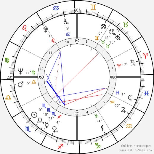 Bette Bao Lord birth chart, biography, wikipedia 2020, 2021