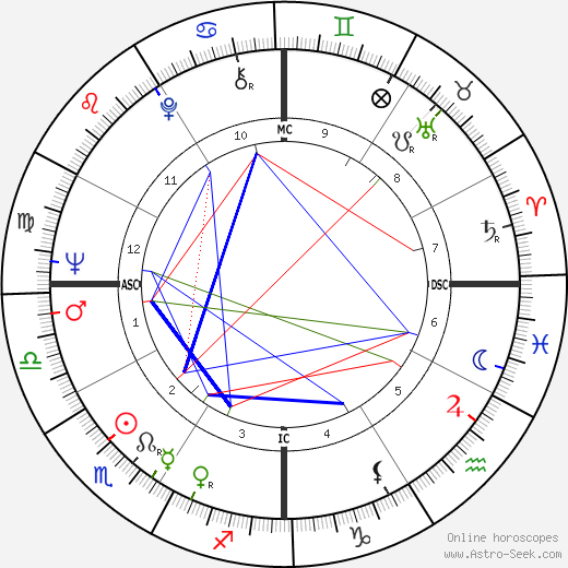 Bette Bao Lord birth chart, Bette Bao Lord astro natal horoscope, astrology