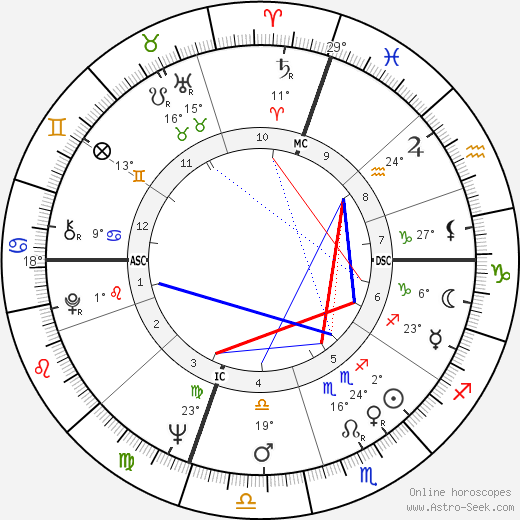 Charles Starkweather birth chart, biography, wikipedia 2018, 2019