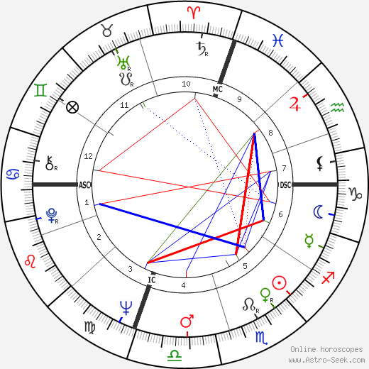 Charles Starkweather astro natal birth chart, Charles Starkweather horoscope, astrology
