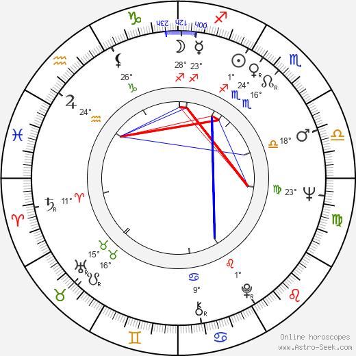 Christina Indrenius-Zalewski birth chart, biography, wikipedia 2018, 2019